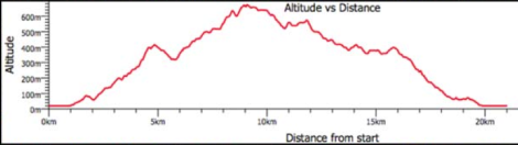 Super Long Course Elevation _ Xterra Whararau